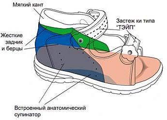 Ortek профилактика, встроенный супинатор