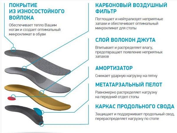 Ортопедические стельки ORTMANN SILVA
